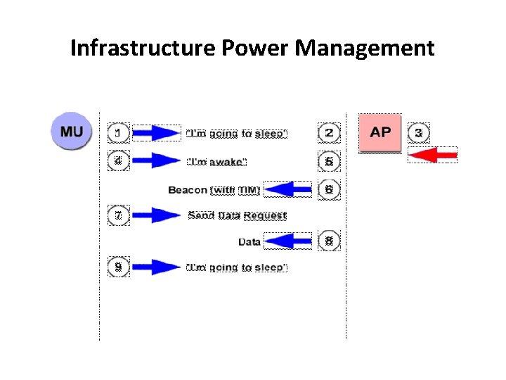 Infrastructure Power Management