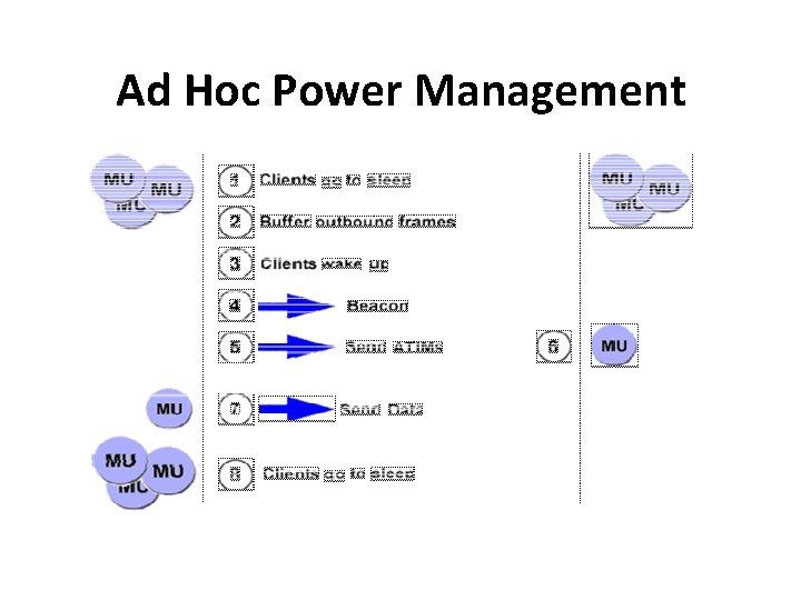 Ad Hoc Power Management
