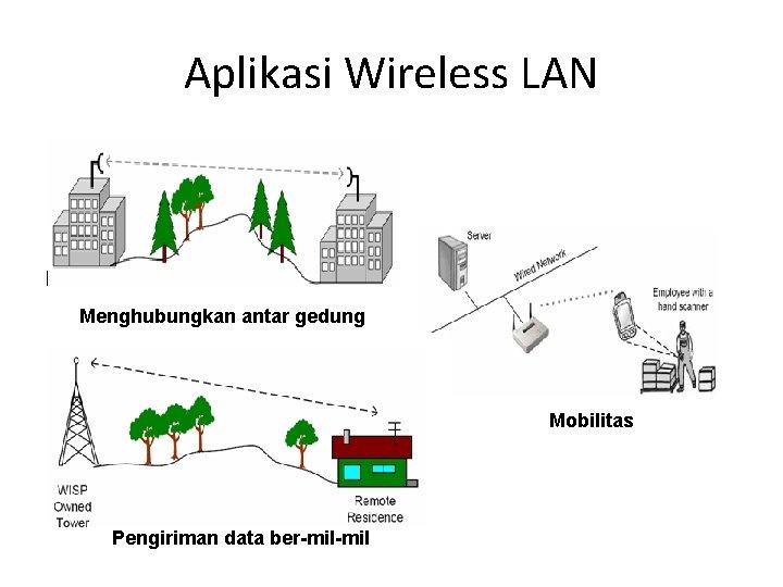 Aplikasi Wireless LAN Menghubungkan antar gedung Mobilitas Pengiriman data ber-mil