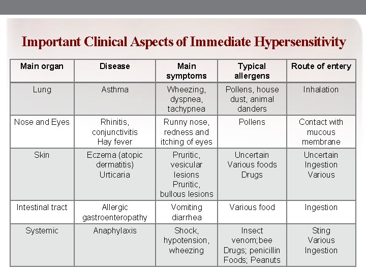 Important Clinical Aspects of Immediate Hypersensitivity Main organ Disease Main symptoms Typical allergens Route
