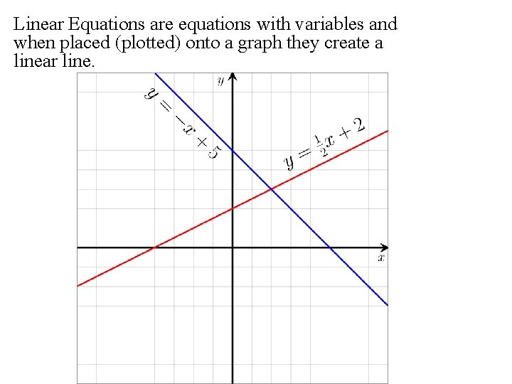 Linear Equations are equations with variables and when placed (plotted) onto a graph they