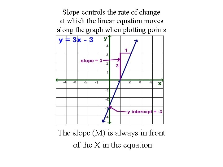 Slope controls the rate of change at which the linear equation moves along the