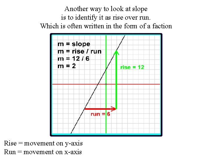 Another way to look at slope is to identify it as rise over run.