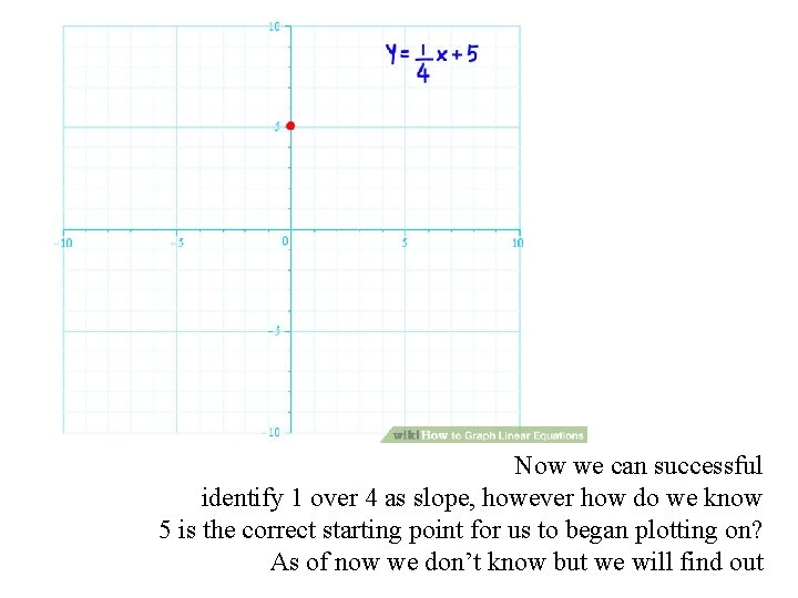 Now we can successful identify 1 over 4 as slope, however how do we