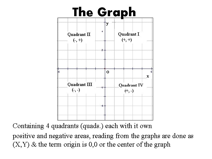 The Graph Containing 4 quadrants (quads. ) each with it own positive and negative