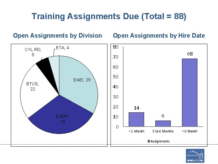 Training Assignments Due (Total = 88) Open Assignments by Division CYL RD; 5 Open