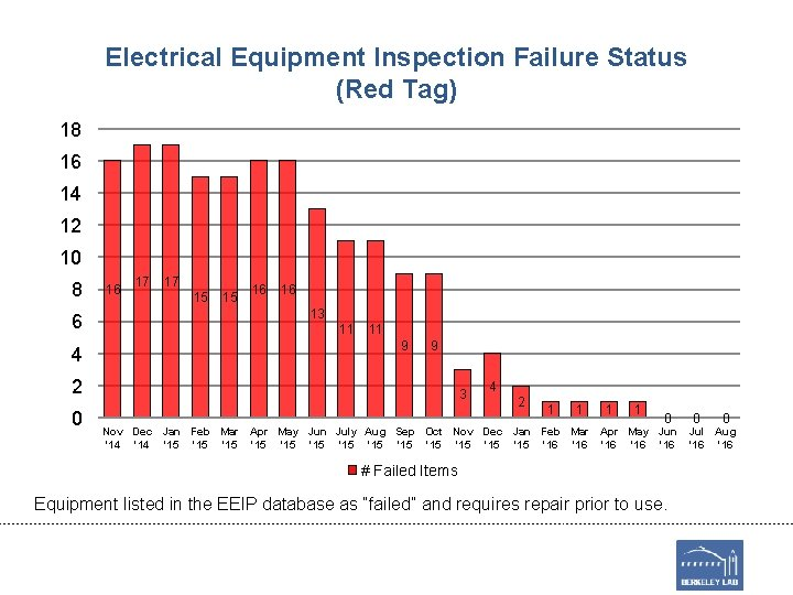 Electrical Equipment Inspection Failure Status (Red Tag) 18 16 14 12 10 8 6