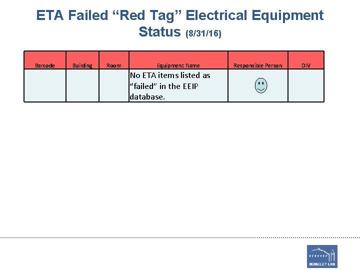 "ETA Failed ""Red Tag"" Electrical Equipment Status (8/31/16) Barcode Building Room Equipment Name No"