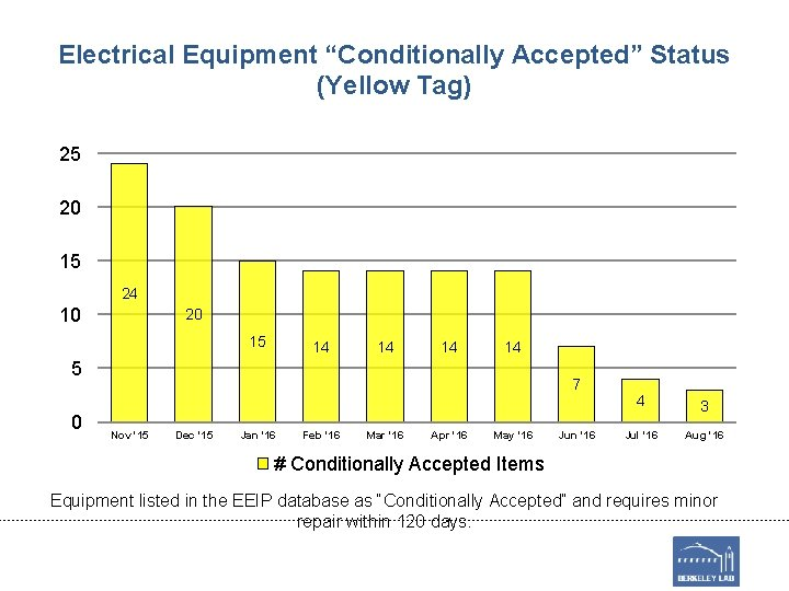 """Electrical Equipment """"Conditionally Accepted"""" Status (Yellow Tag) 25 20 15 24 10 20 15"""