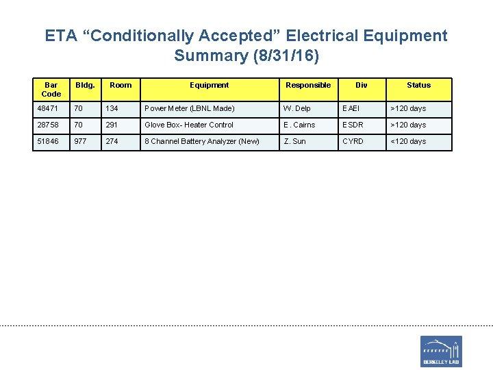 "ETA ""Conditionally Accepted"" Electrical Equipment Summary (8/31/16) Bar Code Bldg. Room Equipment Responsible Div"
