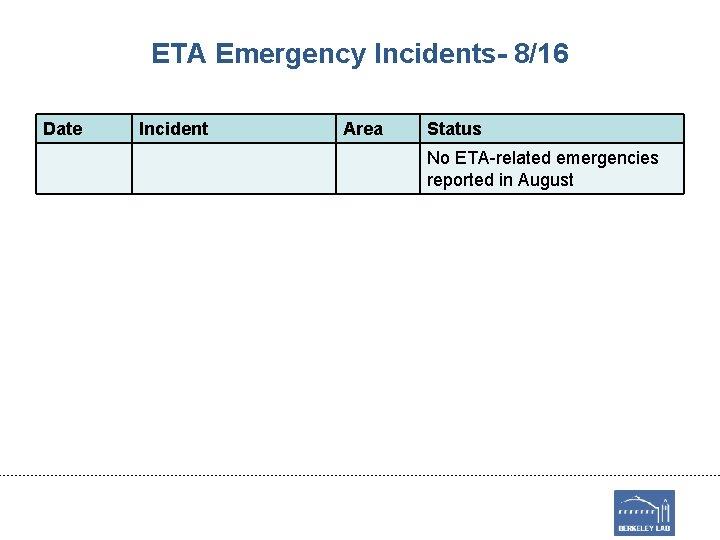 ETA Emergency Incidents- 8/16 Date Incident Area Status No ETA-related emergencies reported in August