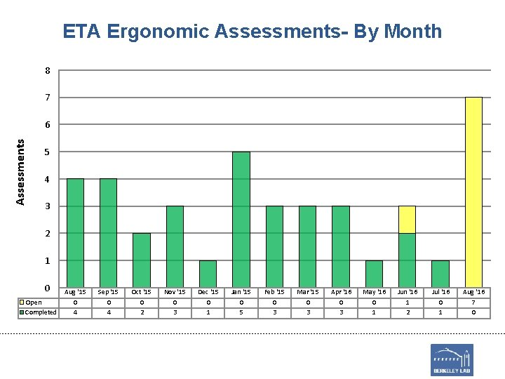 ETA Ergonomic Assessments- By Month 8 7 Assessments 6 5 4 3 2 1