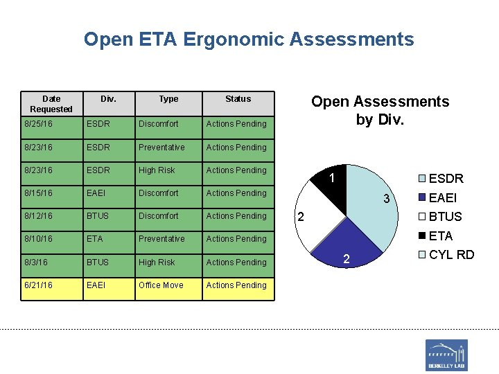 Open ETA Ergonomic Assessments Date Requested Div. Type Open Assessments by Div. Status 8/25/16
