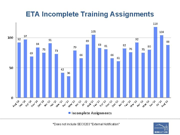 ETA Incomplete Training Assignments 118 105 100 92 97 91 89 84 69 50
