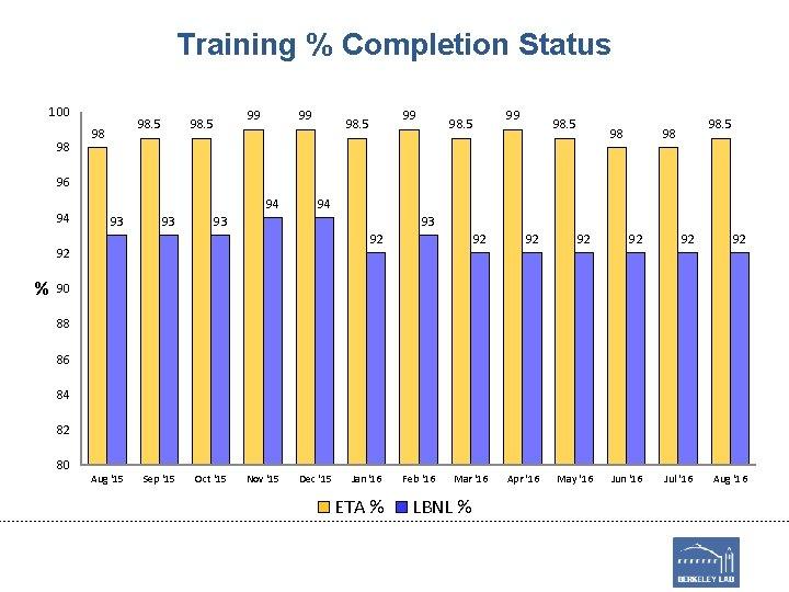 Training % Completion Status 100 98 98. 5 98 99 98. 5 98 98.