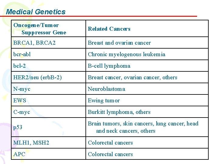 Medical Genetics Oncogene/Tumor Suppressor Gene Related Cancers BRCA 1, BRCA 2 Breast and ovarian