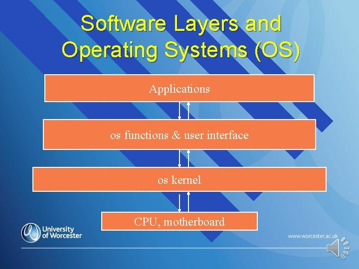 Software Layers and Operating Systems (OS) Applications os functions & user interface os kernel