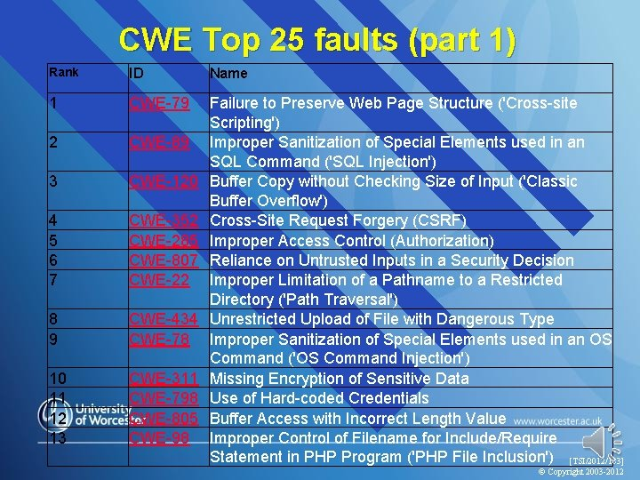 CWE Top 25 faults (part 1) Rank ID Name 1 CWE-79 2 CWE-89 3