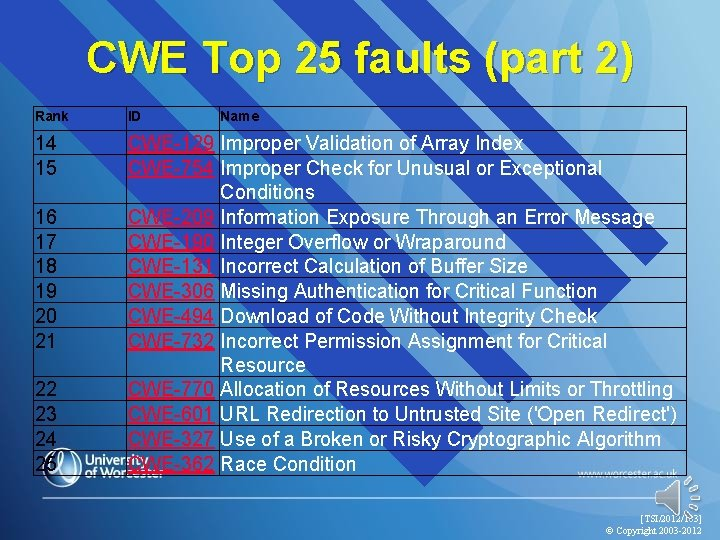 CWE Top 25 faults (part 2) Rank ID 14 15 CWE-129 Improper Validation of