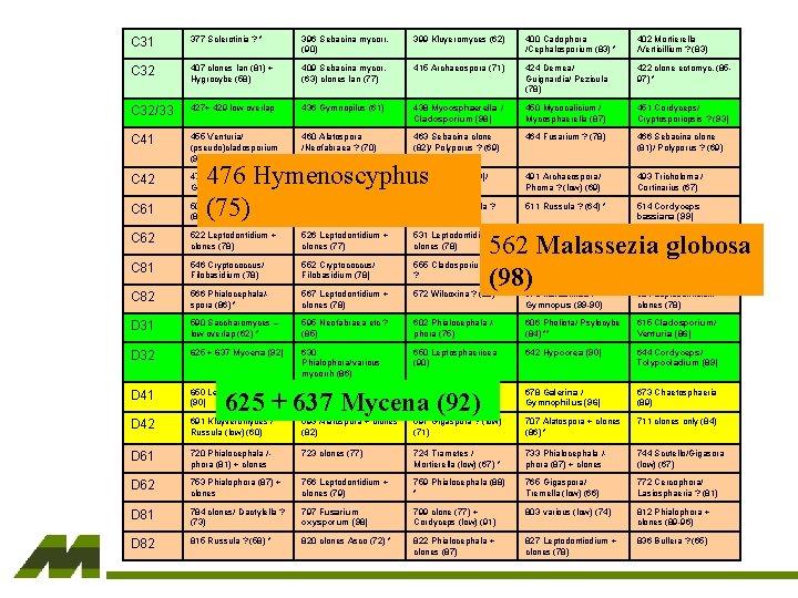 C 31 377 Sclerotinia ? * 396 Sebacina mycorr. (90) 399 Kluyeromyces (62) 400