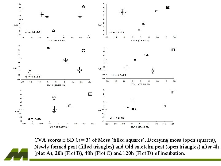 CVA scores SD (n = 3) of Moss (filled squares), Decaying moss (open squares),