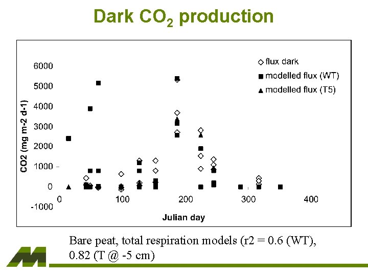 Dark CO 2 production Bare peat, total respiration models (r 2 = 0. 6