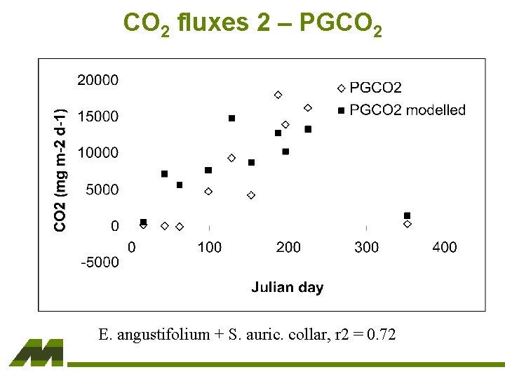 CO 2 fluxes 2 – PGCO 2 E. angustifolium + S. auric. collar, r