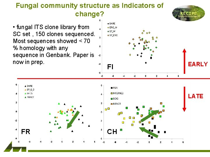 Fungal community structure as Indicators of change? • fungal ITS clone library from SC
