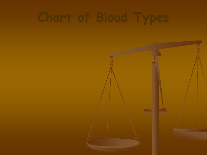 Chart of Blood Types