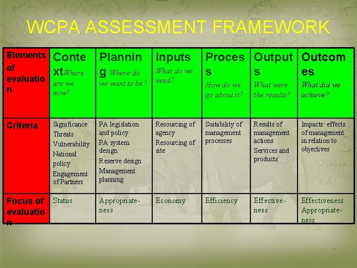 WCPA ASSESSMENT FRAMEWORK Elements Conte of xt. Where evaluatio are we n now? Criteria
