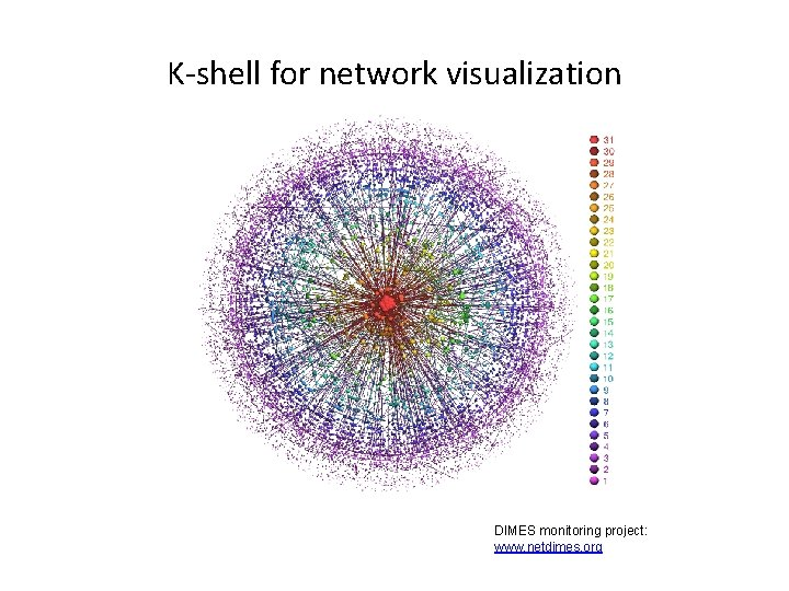 K-shell for network visualization DIMES monitoring project: www. netdimes. org