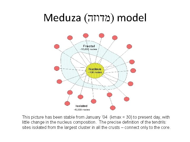 Meduza ( )מדוזה model This picture has been stable from January ' 04 (kmax