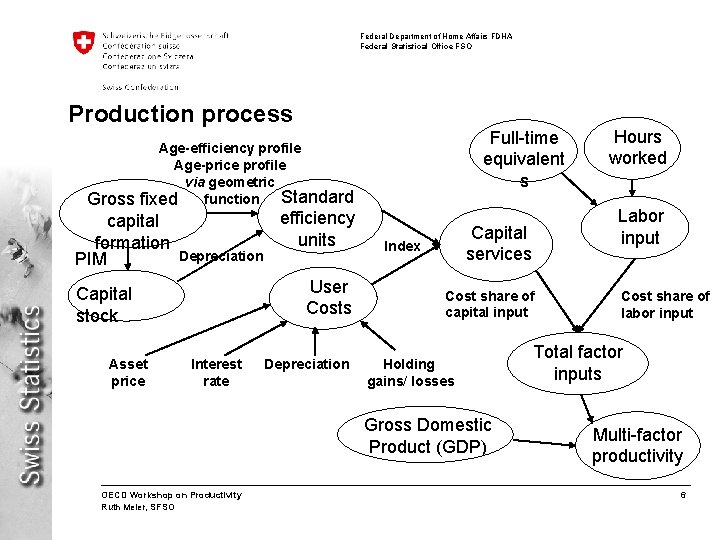 Federal Department of Home Affairs FDHA Federal Statistical Office FSO Production process Full-time equivalent