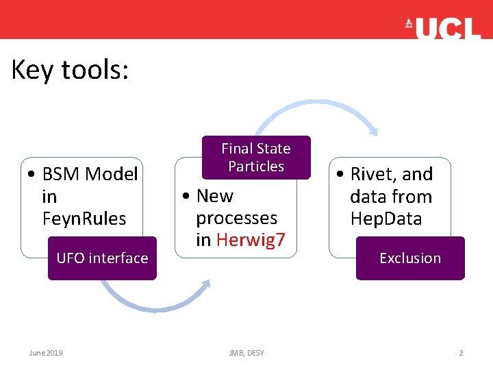 Key tools: • BSM Model in Feyn. Rules UFO interface June 2019 Final State