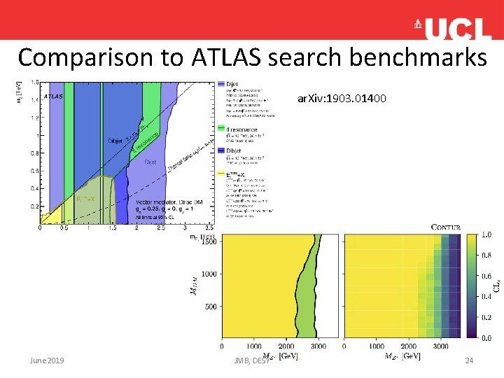 Comparison to ATLAS search benchmarks ar. Xiv: 1903. 01400 June 2019 JMB, DESY 24