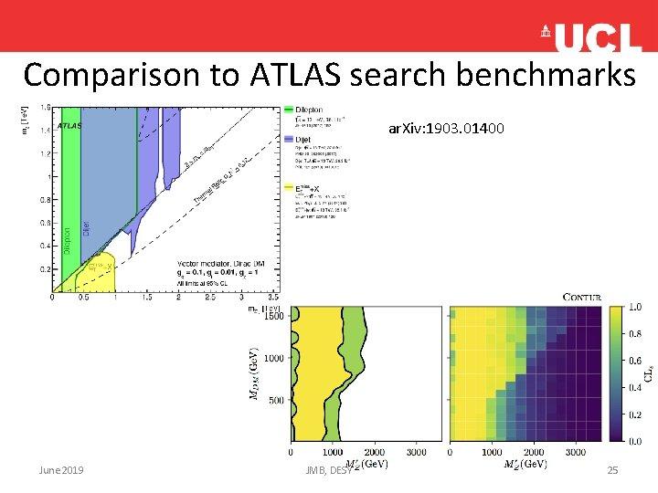 Comparison to ATLAS search benchmarks ar. Xiv: 1903. 01400 June 2019 JMB, DESY 25