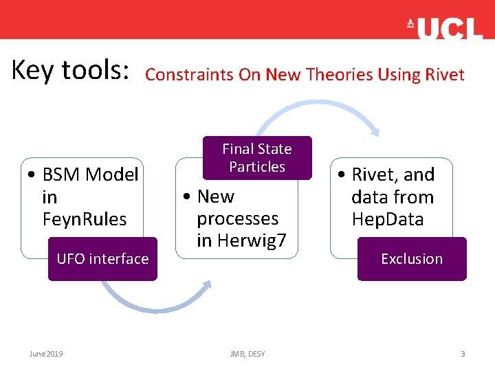 Key tools: Constraints On New Theories Using Rivet • BSM Model in Feyn. Rules