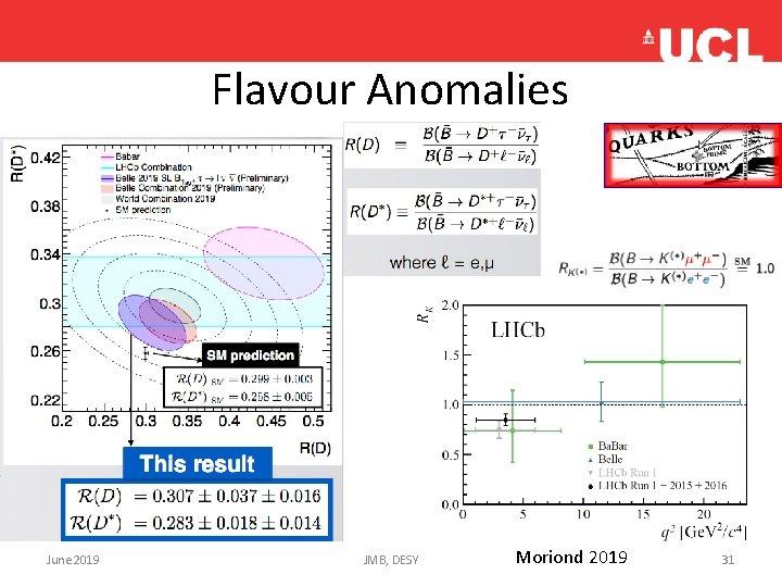 Flavour Anomalies • no June 2019 JMB, DESY Moriond 2019 31