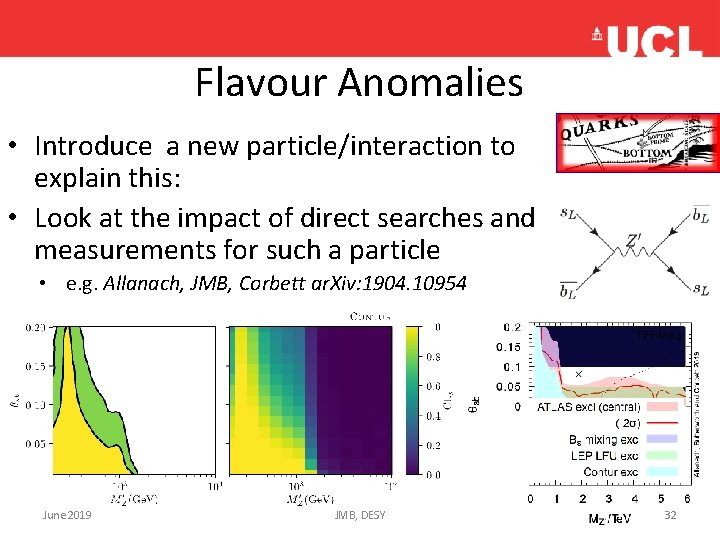 Flavour Anomalies • Introduce a new particle/interaction to explain this: • Look at the