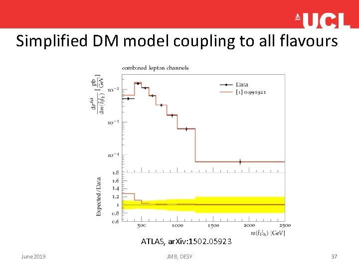 Simplified DM model coupling to all flavours ATLAS, ar. Xiv: 1502. 05923 June 2019