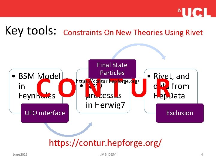 Key tools: Constraints On New Theories Using Rivet Final State Particles CONTUR • BSM