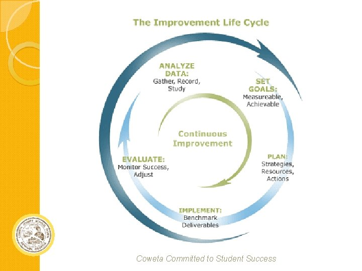 Coweta Committed to Student Success