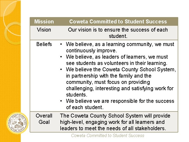 Mission Coweta Committed to Student Success Vision Our vision is to ensure the success