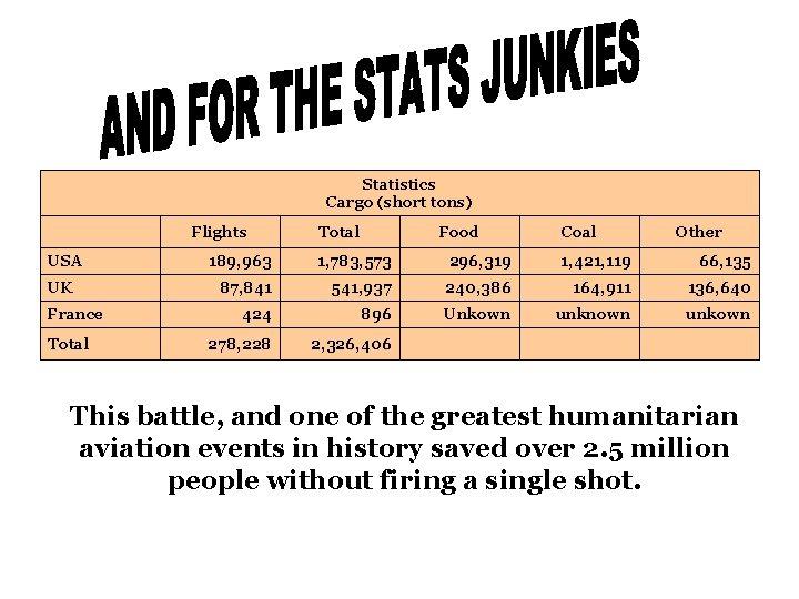 Statistics Cargo (short tons) Flights USA UK France Total Food Coal Other 189, 963