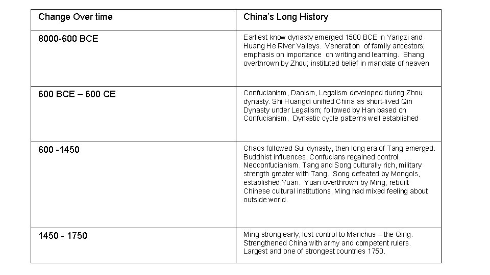 Change Over time China's Long History 8000 -600 BCE Earliest know dynasty emerged 1500