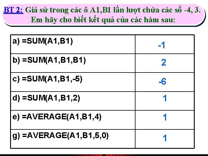 BT 2: Giả sử trong các ô A 1, B 1 lần lượt chứa