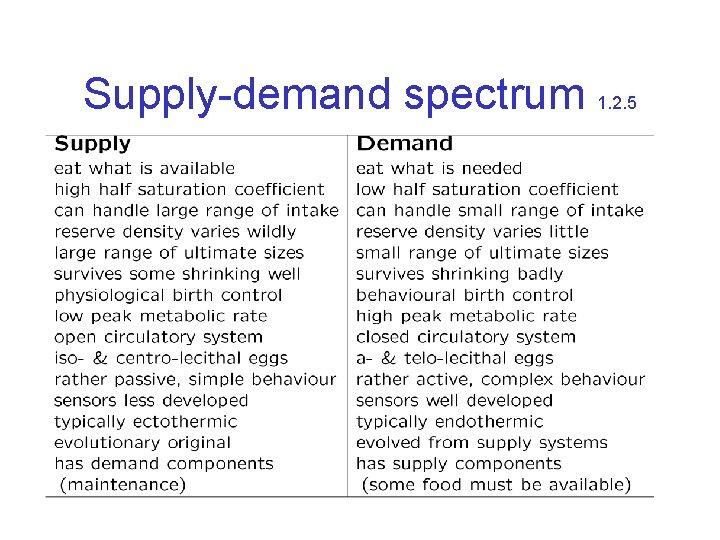 Supply-demand spectrum 1. 2. 5