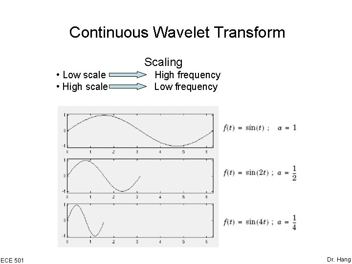 Continuous Wavelet Transform Scaling • Low scale • High scale ECE 501 High frequency