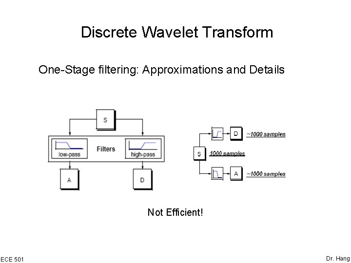 Discrete Wavelet Transform One-Stage filtering: Approximations and Details Not Efficient! ECE 501 Dr. Hang
