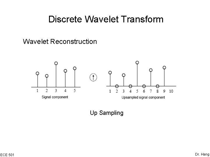 Discrete Wavelet Transform Wavelet Reconstruction Up Sampling ECE 501 Dr. Hang